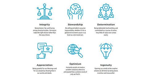 LLA Values.JPG