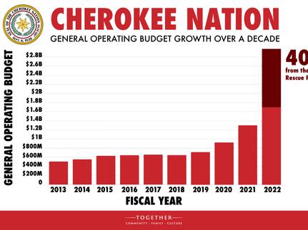 Cherokee Nation Passes Historic Nearly $3B Budget