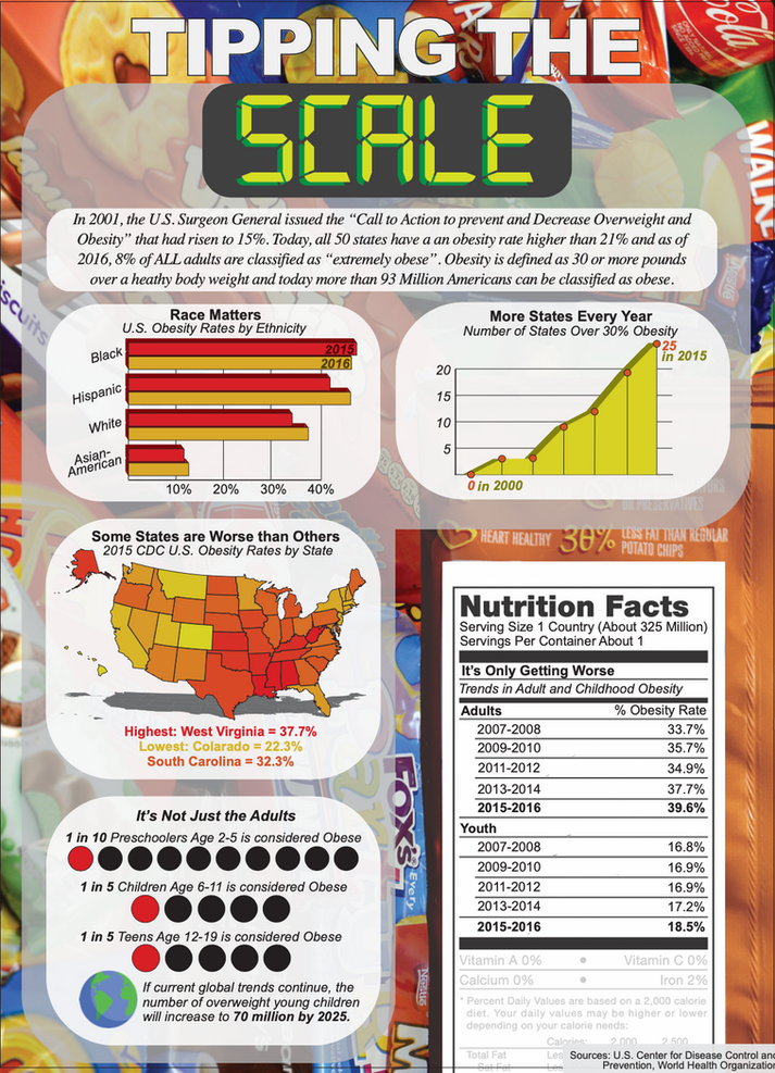 Overweight Infographic