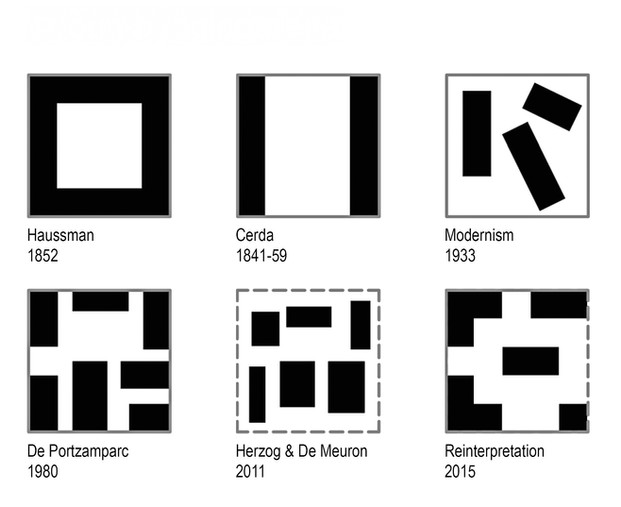 Evolution of perimeter blocks
