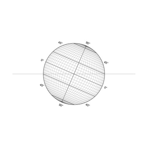 The landmark refers to earth's shape, geographic coordinate system and axial tilt