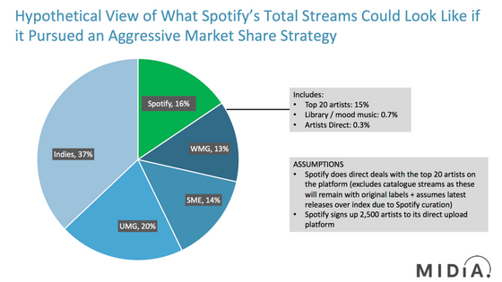 Spotify May Already Be Too Big for the Labels to Stop it Competing With Them