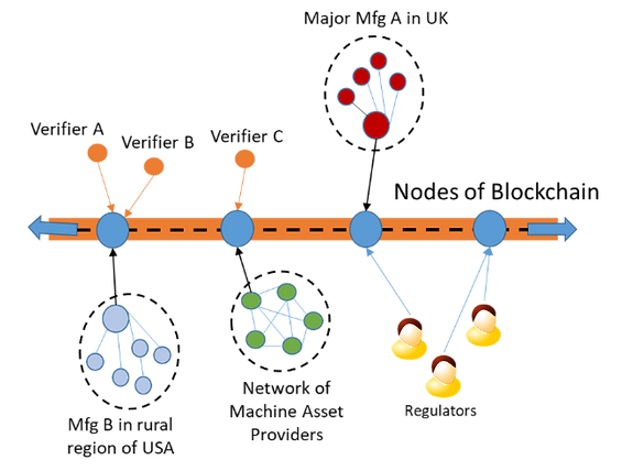A Peer to Peer Nework of Manufacturing Nodes. Each Node contains self-reporting machins projectin organizatin's capability an historical performance
