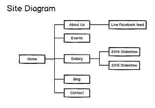 Sample website diagram
