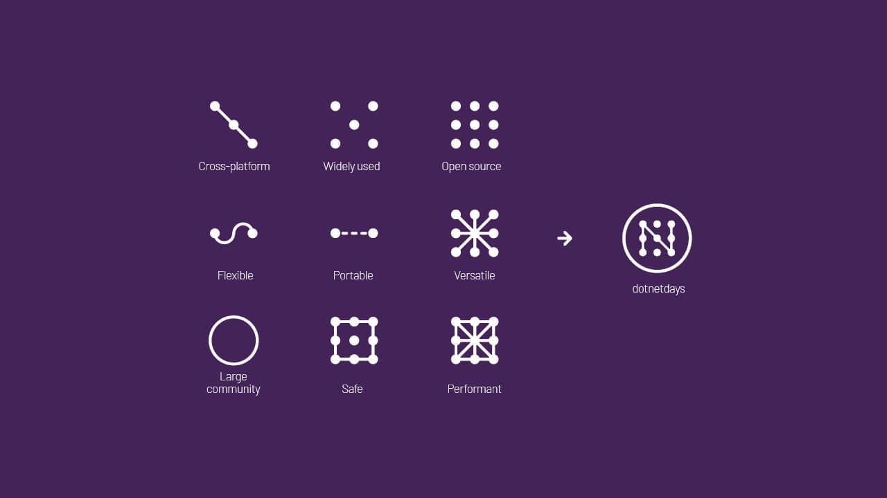 dotnetdays-symbols-system