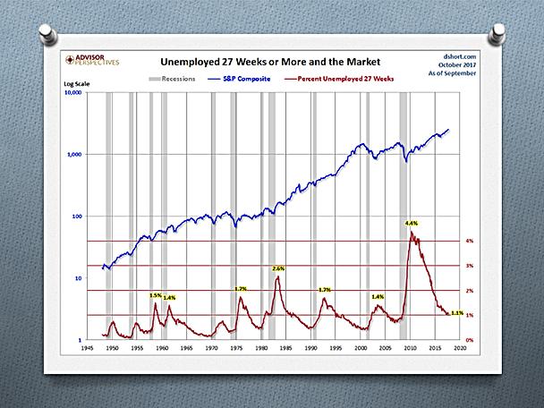 % de chômage de plus de 7 semaines (rouge); marché (bleu)