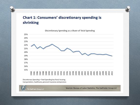 Les dépenses discrétionnaires des consommateurs diminuent