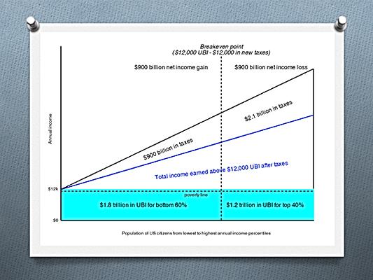 $12000 en RBI et nouvelles taxes