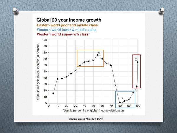 Croissance mondiale cumultive de revenu sur 20 ans, selon la distribution des revenus
