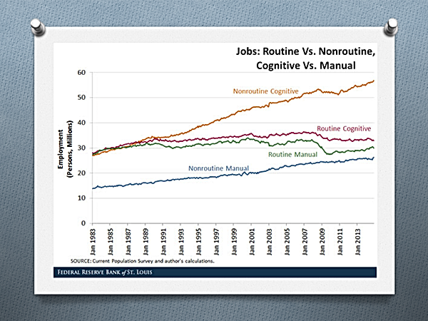 Les emplois routiniers, tant intellectuels que manuels, sont automatisés