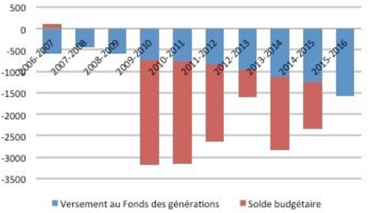 Deficit in blue; Generations Fund in red