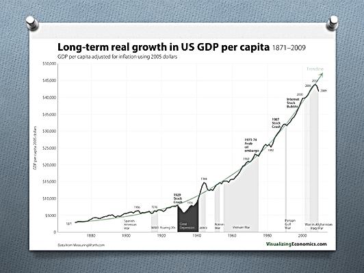 Croissance réelle à long terme du PIB américain par habitant 1871-2009