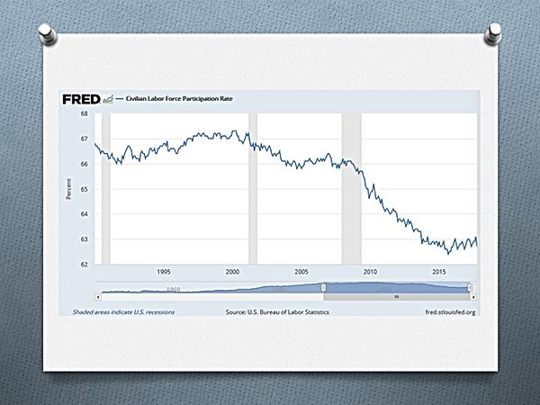 Travailleurs civils sur le marché du travail (%)