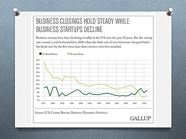 Fermetures (courbe du bas) et nombre de startups (entreprise en démarrage)