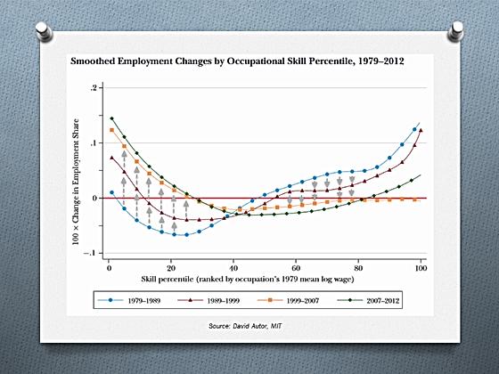 Évolution lissée de l'emploi selon le percentile des compétences professionnelles, 1979 - 2012