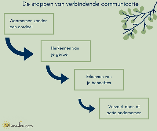 stappen van verbindende communicatie.png