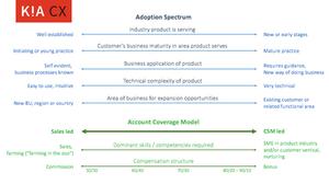 Compensation Model Account Coverage Model
