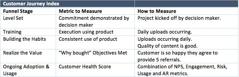 Customer Funnel Conversion Metrics DesiredPath Metrics™