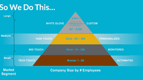 """Segmentation & Scale: Is the """"Triangle"""" Approach BS? Toronto CS Executive Breakfast Review"""