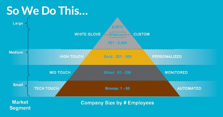 Customer Segmentation & Scale