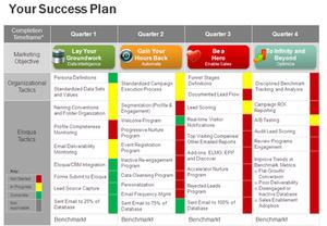 Customer Success Plan (CSP) Customer Success Operations