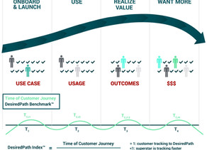 Using the Desired Path Metrics to Drive Revenue Through the Customer Funnel