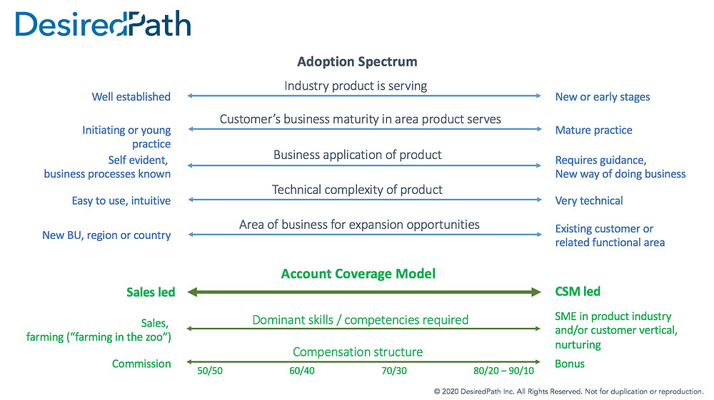 Segmentation Model Account Coverage Model