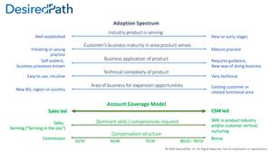 Segmentation Model Account Coverage Model