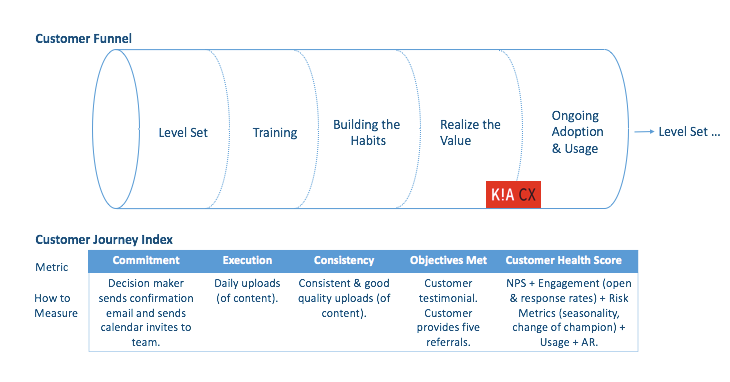 Customer Funnel DesiredPath Intelligent Framework