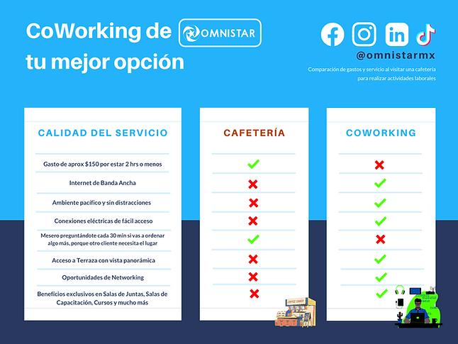Comparación Cafetería - CoWorking.png