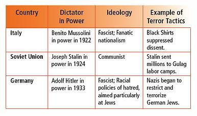 TotalitarianChart.jpg