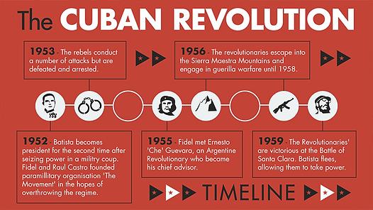 Cuba Rev timeline.png
