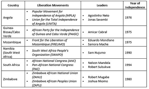 Africa Independence chart.png