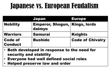Japan v europe feudalism.JPG