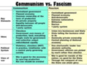 Comm v Fascism chart.jpg