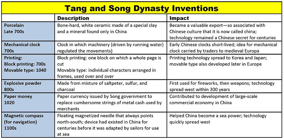 Tang Song Achievements.JPG