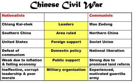Chinese Civil War.JPG