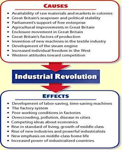Industrial Rev Cause Effect.jpg