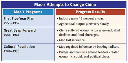 Mao China Chart.JPG