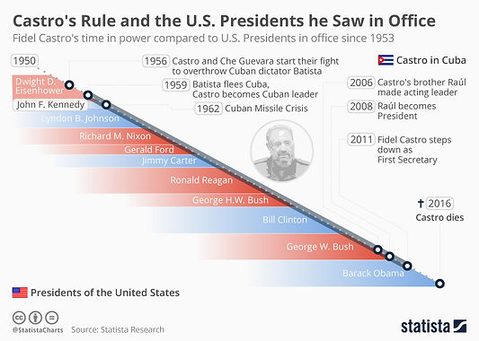 Castro chart.jpg