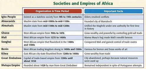 African Empires.JPG