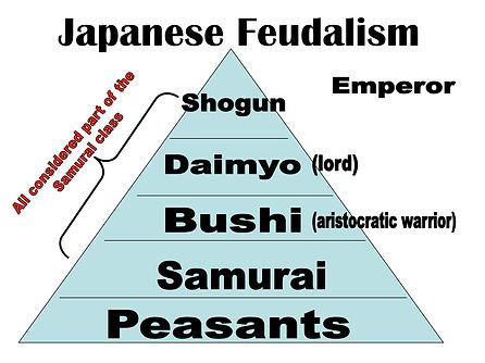 Japanese feudalism.JPG