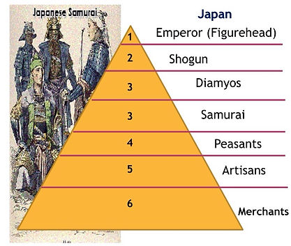Japanese feudalism.jpeg