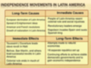 Latin American Independence Cause Effect