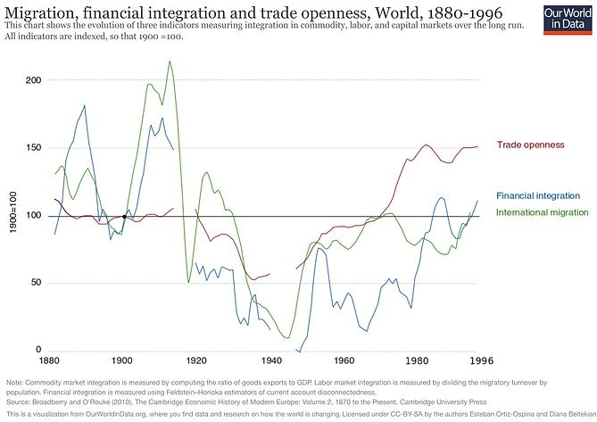 Globalization Migration.png