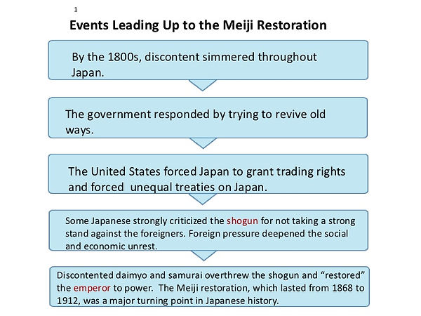 Meiji Restoration events.jpg