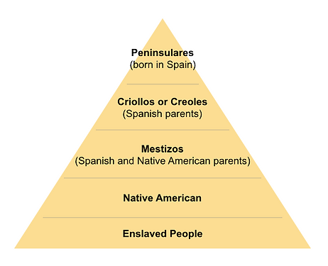 Latin America Social structure.png