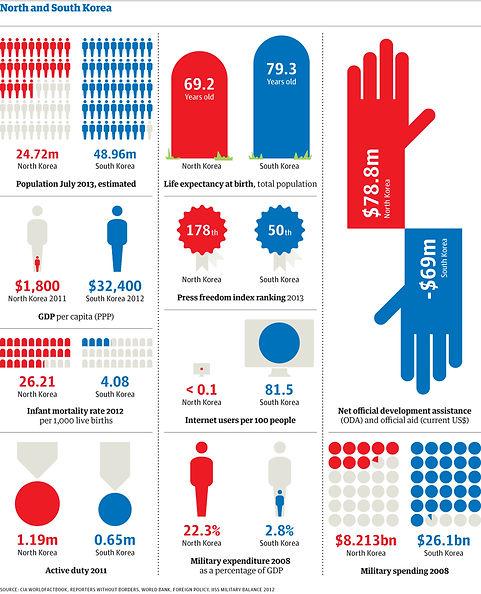 Korea comparison.jpg