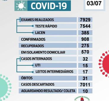 Juazeiro: Município registrou 69 novos casos da Covid-19, 23 curas clínicas e mais um óbito
