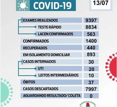 Juazeiro: Município registrou 58 novos casos da Covid-19 e 8 curas, nesta segunda-feira (13)
